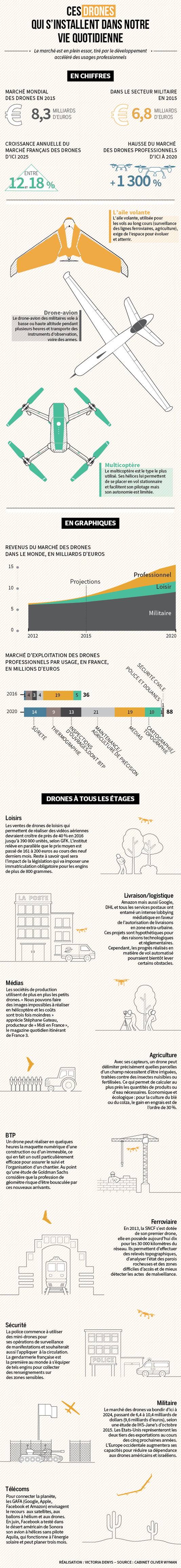 infographie usages drones