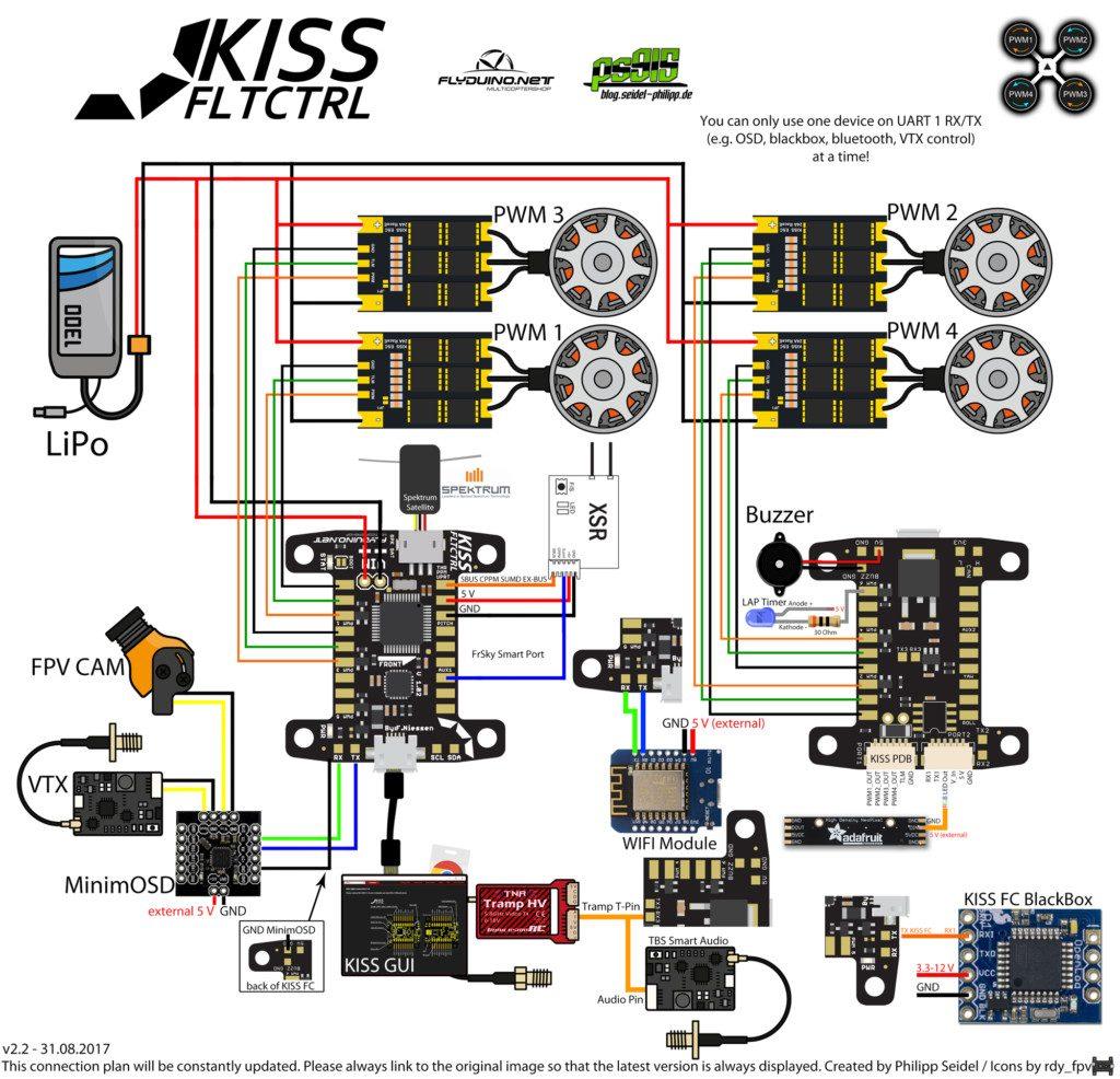 Schéma de câblage Kiss FC