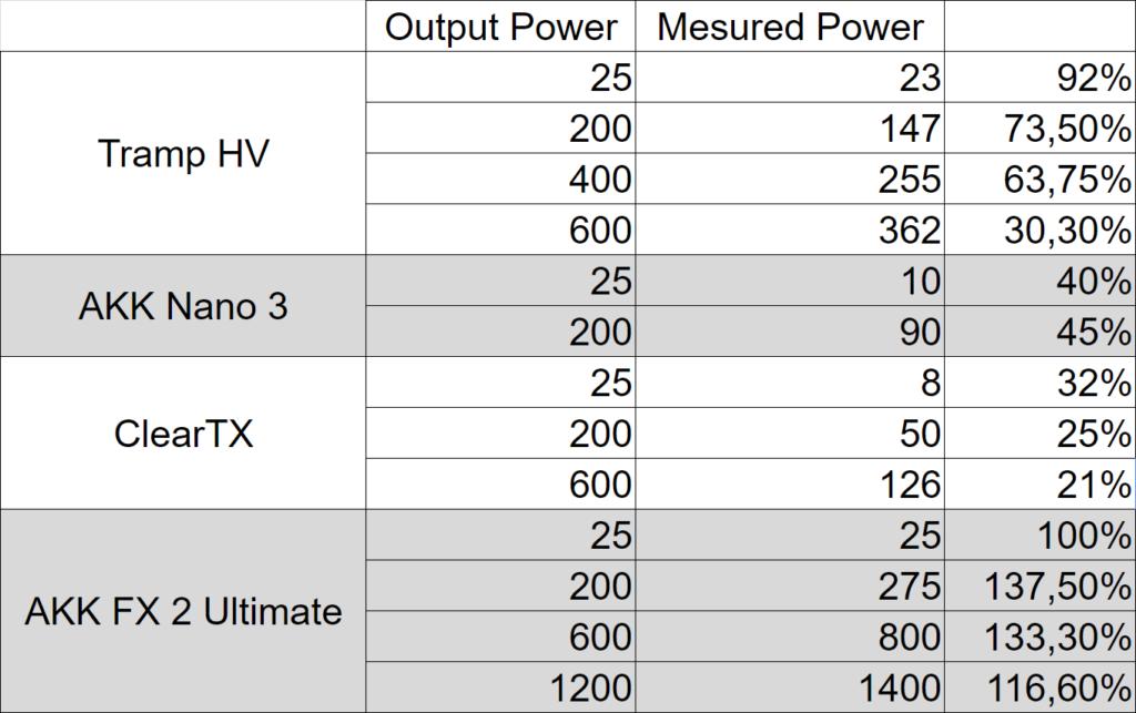 Tableau test mesures Immersion RC RF Power Meter V2