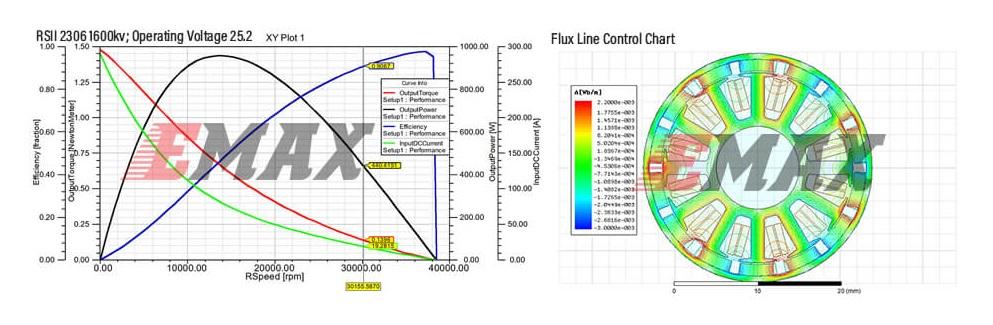 Puissance moteurs Emax RSII