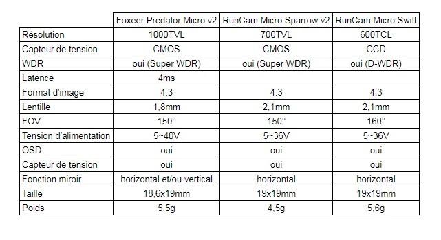 tableau comparatif specs micro caméras fpv
