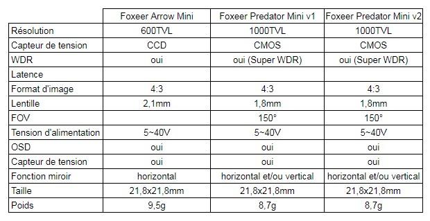 Foxeer Arrow Mini v1 VS Foxeer Predator Mini v1 VS Foxeer Predator Mini v2