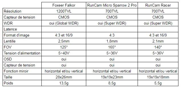 tableau caméras fpv Foxeer Falkor VS RunCam Racer VS RunCam Micro Sparrow 2 Pro