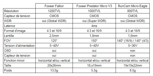 Test RunCam Eagle VS Foxeer Falkor VS Foxeer Predator V3