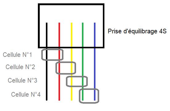 schéma prise équilibrage 4s