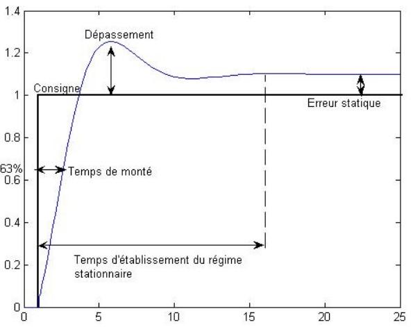 tuto schéma pid graphique
