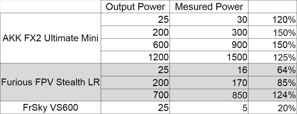 akk fx2 ultimate mini vs furious fpv stealth long range vs frsky vs600 rf power meter