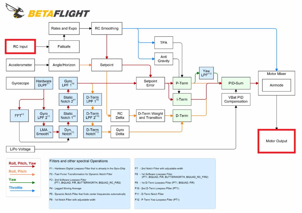RC Input diagram