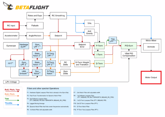 Diagramme des flux Betaflight