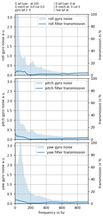 plasmatree graphiques filtres