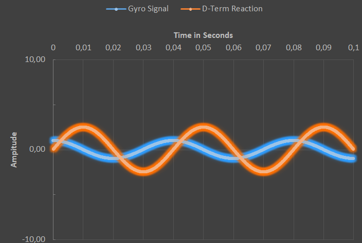 D-term vs gyro amplitude 25hz