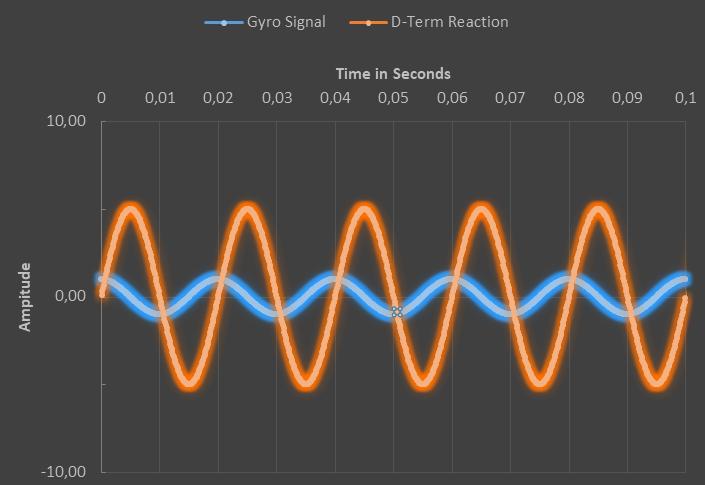 D-term vs gyro amplitude 50hz