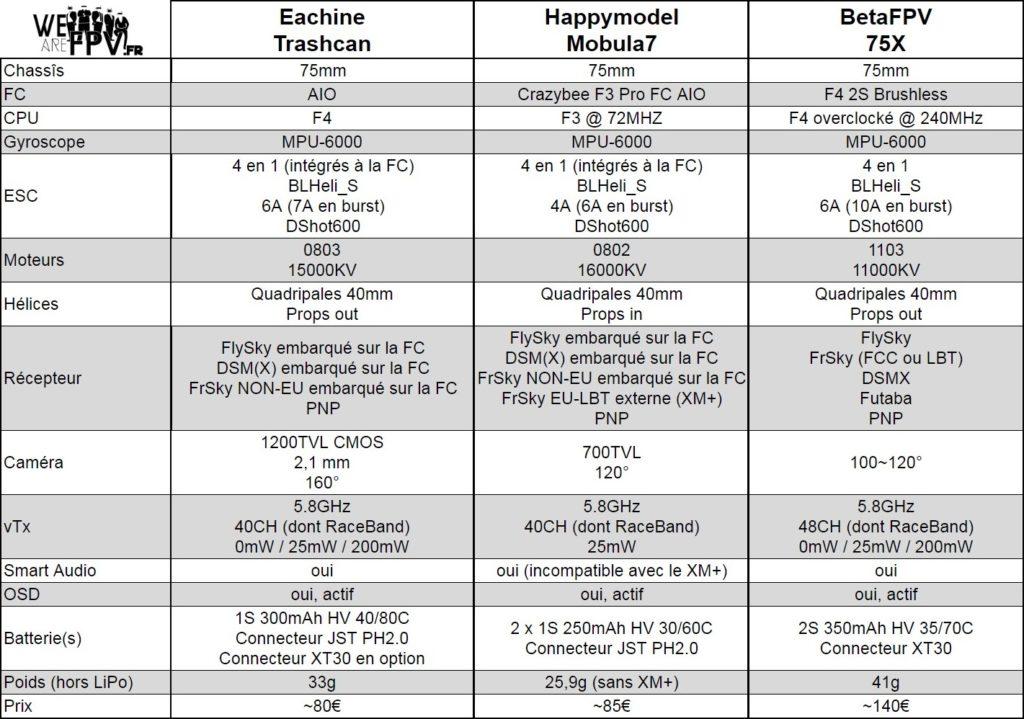 Tableau comparatif Trashcan VS Mobula7 VS 75X