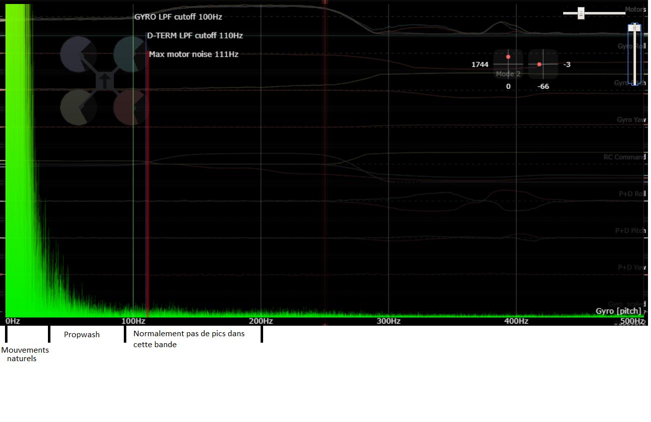 correspondance bande de fréquences