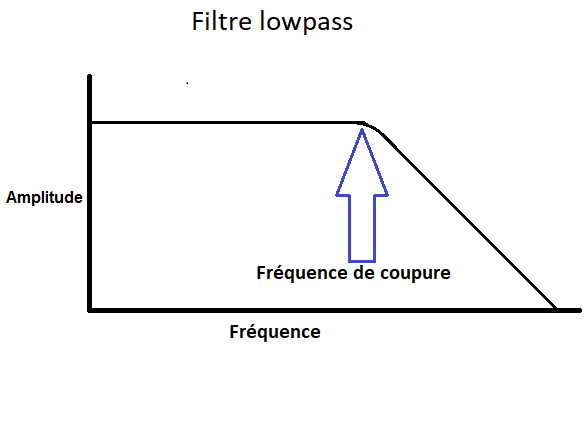 filtre lowpass