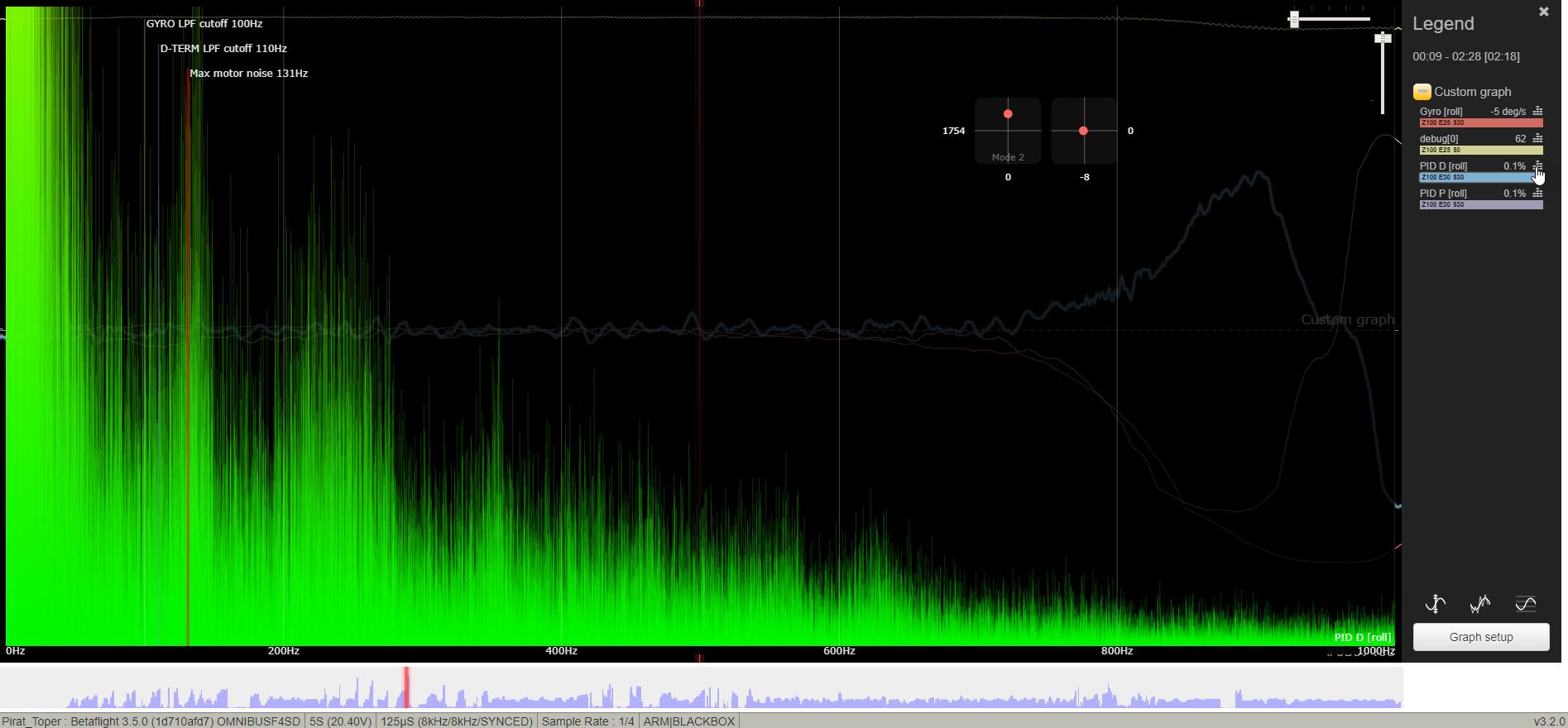 fréquences dterm