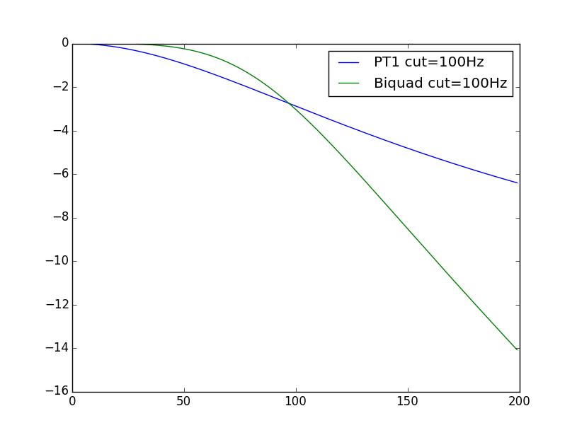 pt1 vs biquad filters type