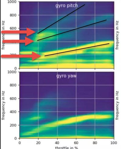 fréquences de bruit moteurs harmoniques