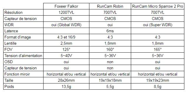 tableau comparatif caméras fpv