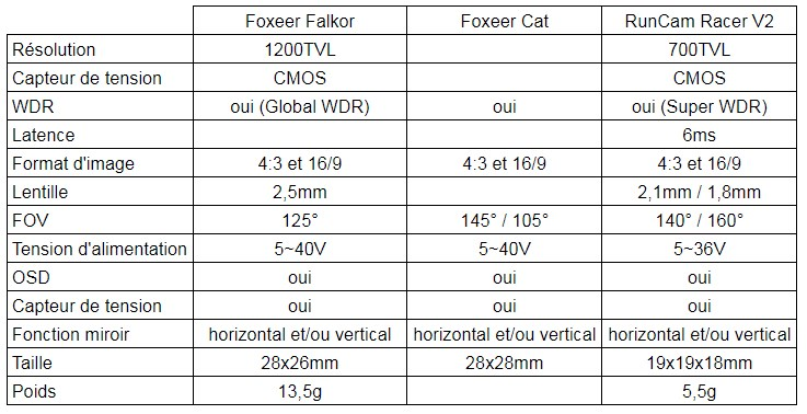Foxeer Cat VS Foxeer Falkor V1 VS RunCam Racer 2