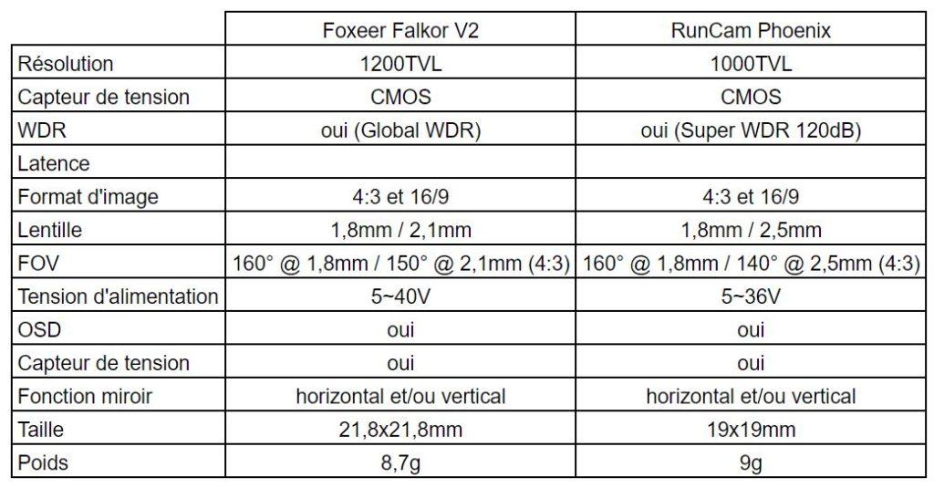 test foxeer falkor vs runcam phoenix