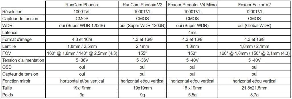 Tableau comparatif caméras FPV RunCam Phoenix 2