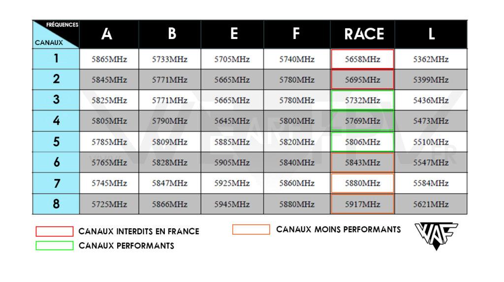 Tableau des fréquences WAF