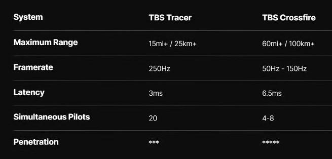 Team Black Sheep TBS Tracer VS CrossFire