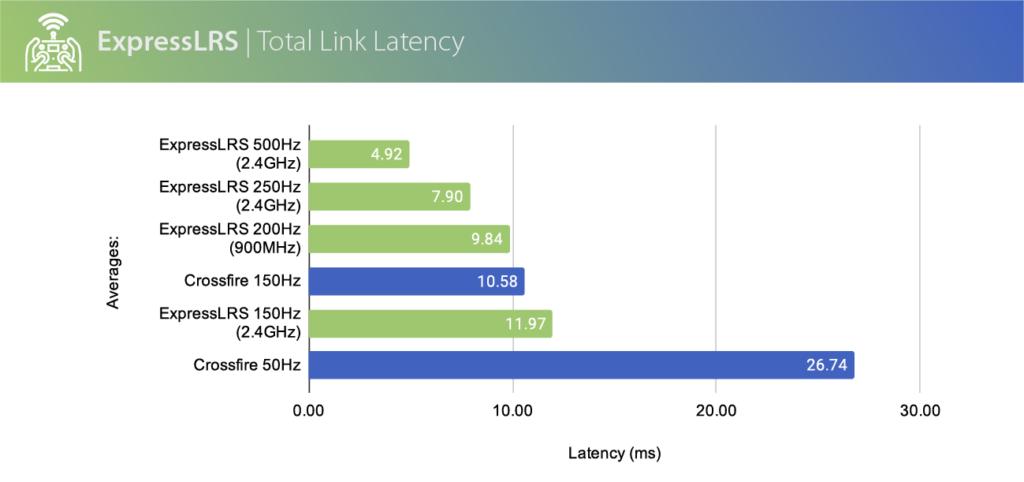 Comparatif latence express LRS ELRS